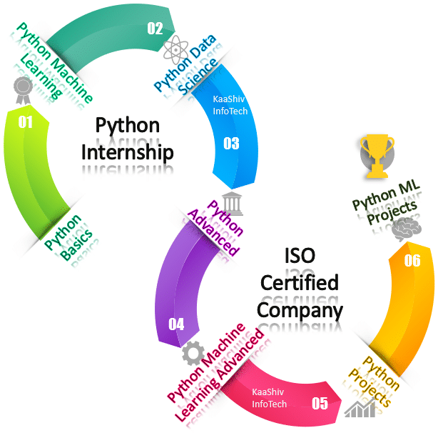 internships on python